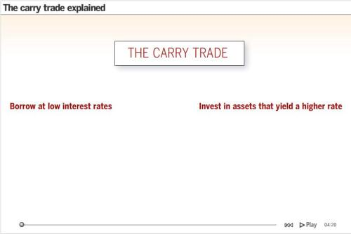 carrytrade
