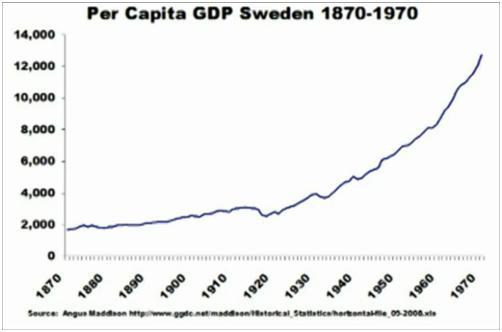 L'évolution économique de la Suède. (1/6)