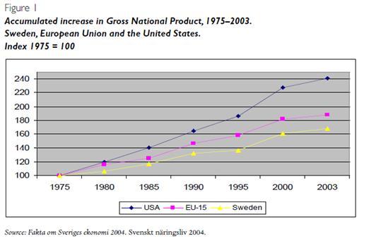 L'évolution économique de la Suède. (4/6)