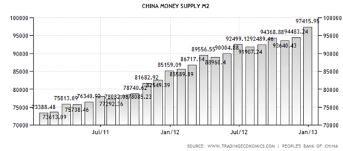 China_money_supply
