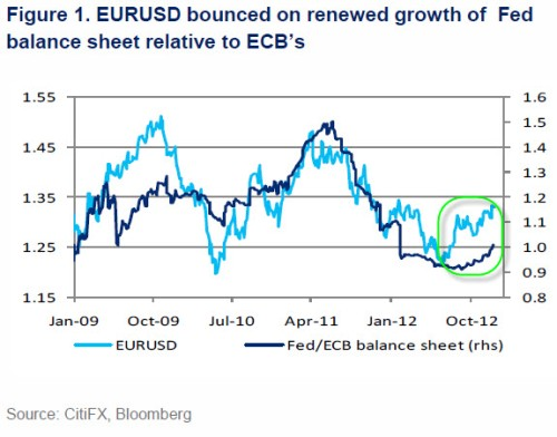 EURo_vs_ECB_vs_FED