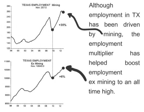 ISI_Texas_employment