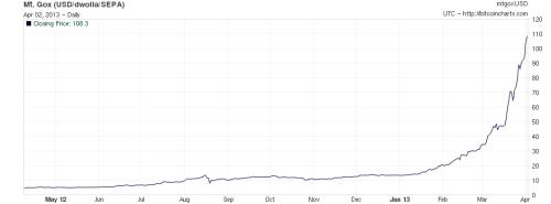 Bitcoin_fx_Apr13