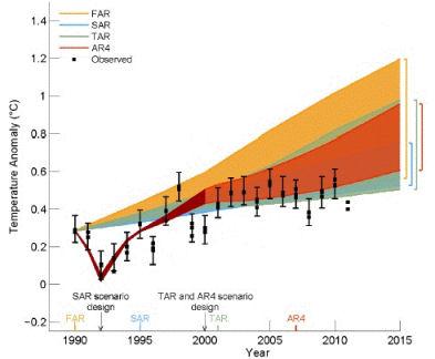 Climate_models