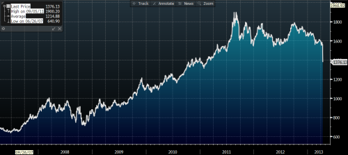 Gold1_6yearprice