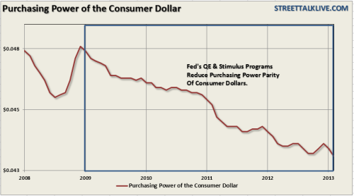 Purchasing-Power-Dollar-CPI-032013