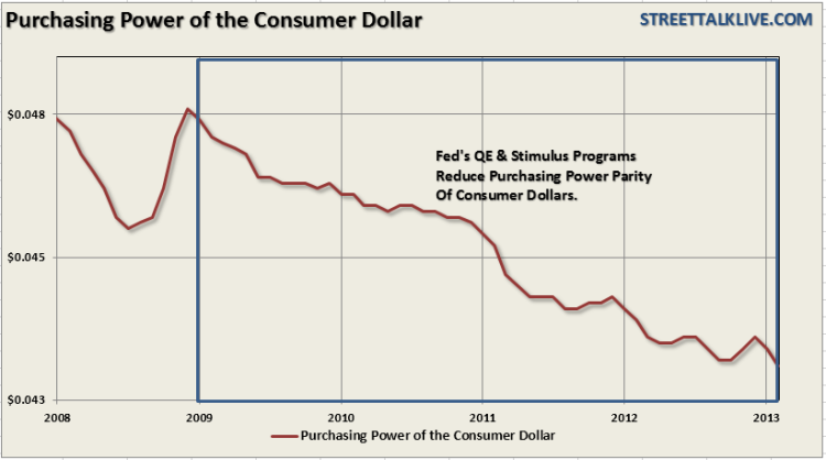 Purchasing-Power-Dollar-CPI-032013