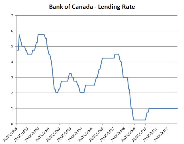 BoC_lending rate