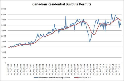 Can_Build_Permits