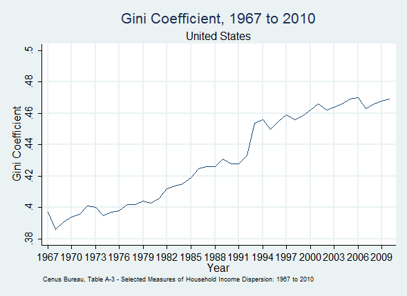 Gini-coefficient-US-1967-2010