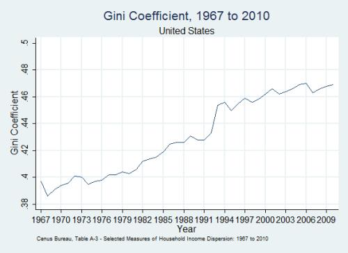 Gini-coefficient-US-1967-2010
