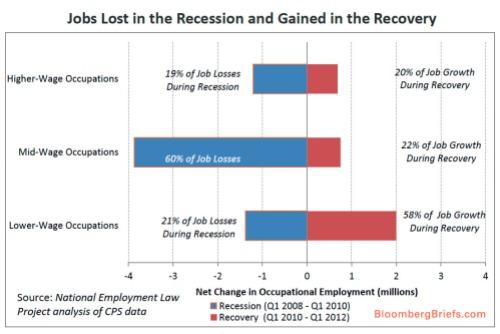 Job wages recession