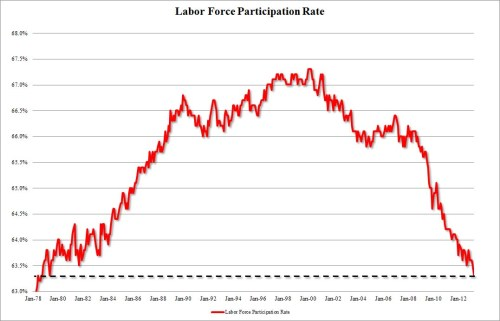 Labor Force Rate