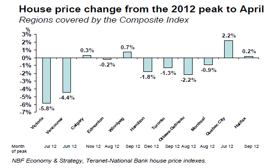 NBF_housing_by dity from peak april 2013