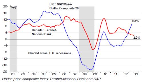 NBF_housing_teranet vs case shiller april 2013