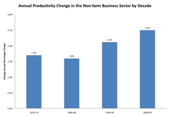 productivity-by-decade