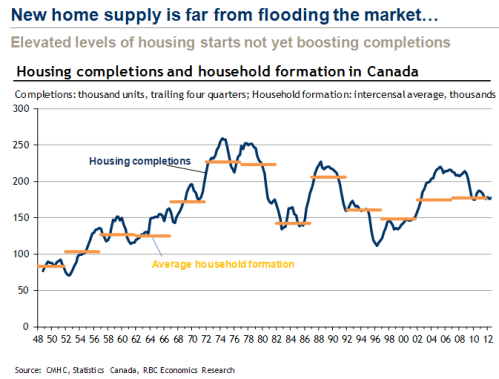 RBC_Household_formations_vs_housing_starts