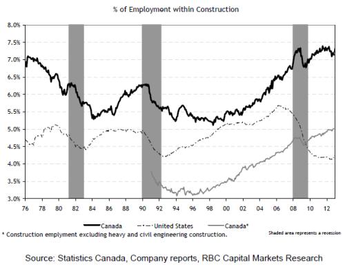 RBC_housing_constr_empl