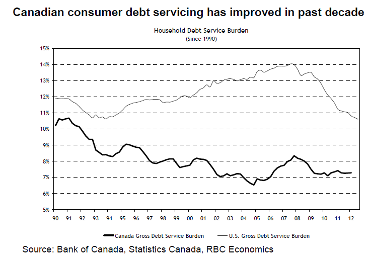 RBC_housing_debt_service