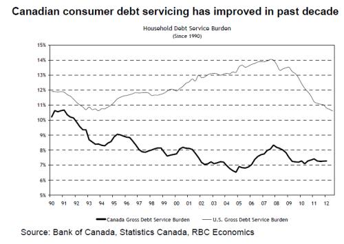 RBC_housing_debt_service