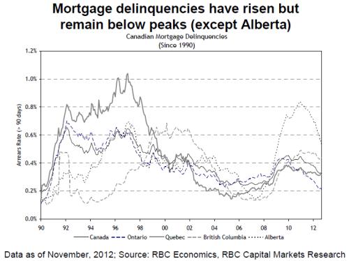 RBC_housing_delinqu