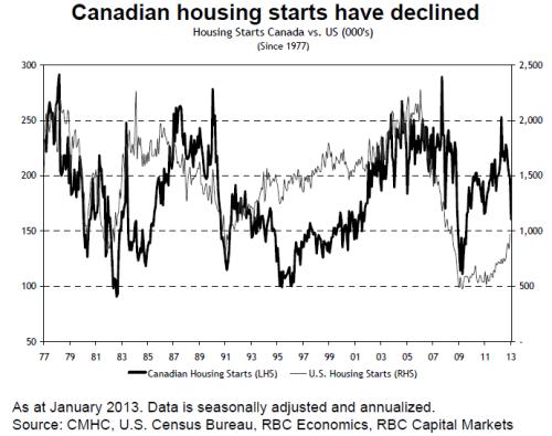 RBC_housing_starts