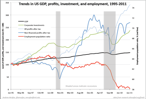 US GDP trends