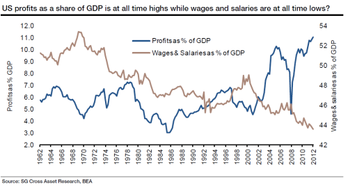 us-profits-as-a-share