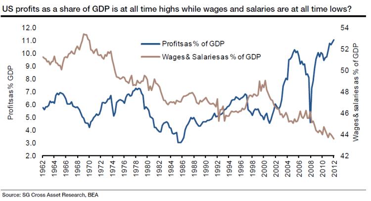 us-profits-as-a-share