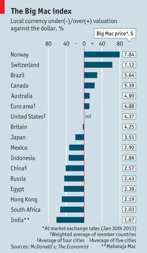 Brazil big-mac-index-brazil