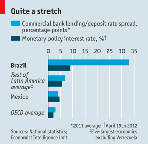 brazil-interest-rates