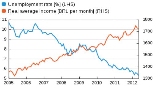 brazil-unemployment-wage