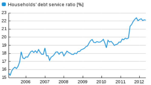 Brazil_debt service
