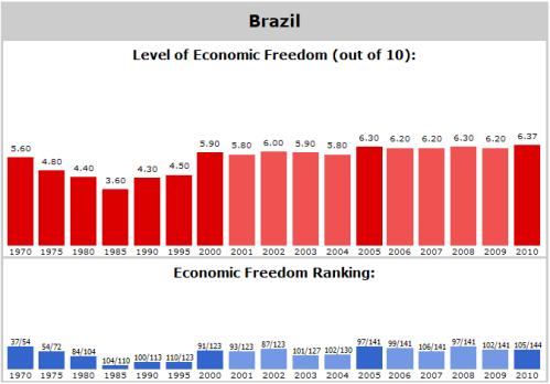 Brazil_Freedom