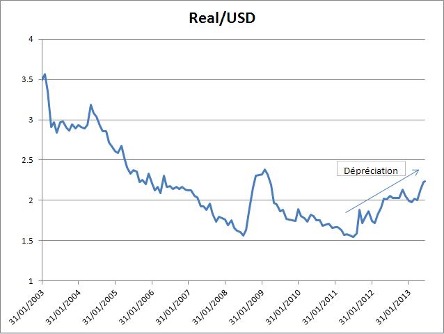 Brazil_FX