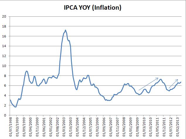 Brazil_IPCA