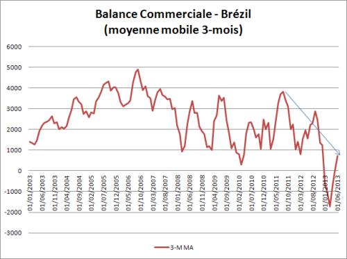 Brazil_trade balance