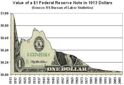 dollar_purchasing power