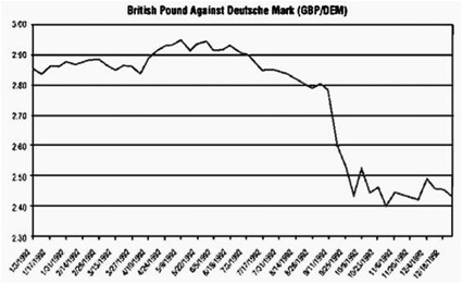 Ascent - british-pound-against-deutschemark