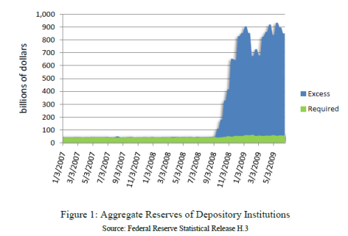 NYFED - Excess reserves