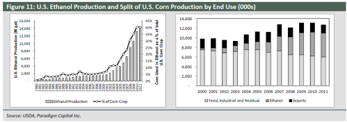 Potash corn crop US