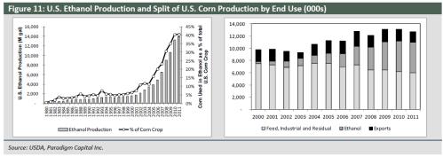 Potash corn crop US