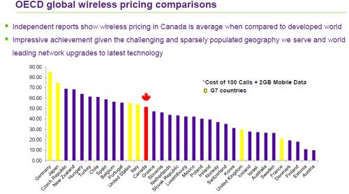 Wireless - Canada vs OECD