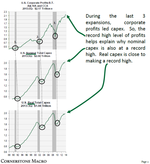 Cornerstone_profits vs capex