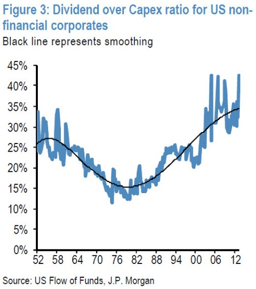 Dividend-to_CAPEX3