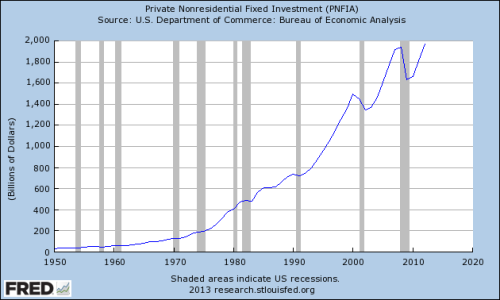 fredgraph_investment