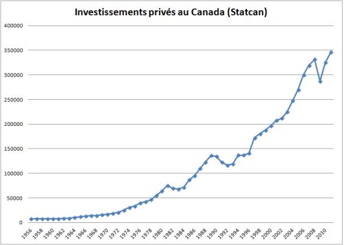 Statcan_investissements