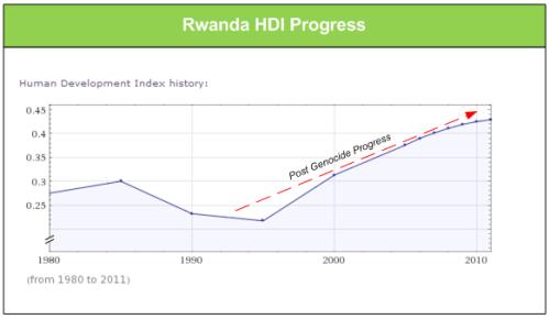 RwandaHDI