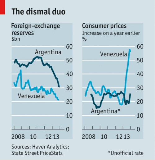 Econ_Venezuela and Argentina dismal duo