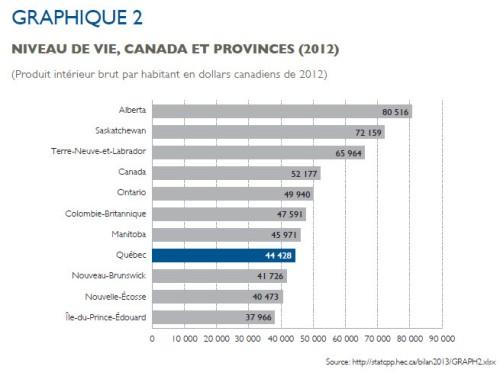 HEC_PIB_capita_provinces